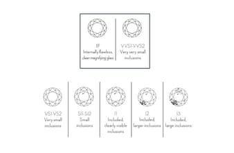 Reinheitsskala für Diamanten